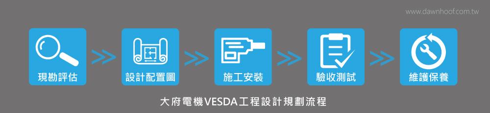 VESDA工程規劃設計流程圖